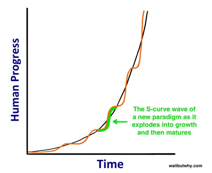 s curve graph