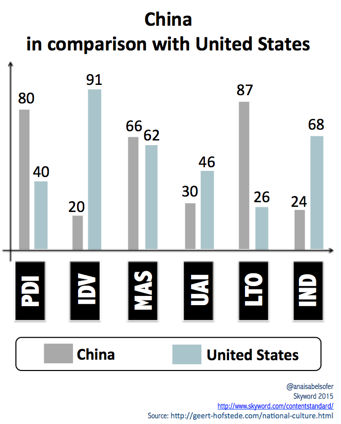 China in comparison with United States