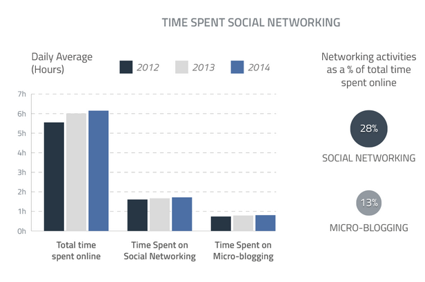 Time Spent Social Networking