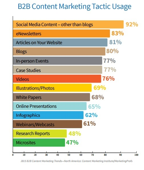 Content Marketing Insitute graph showing effective content strategies