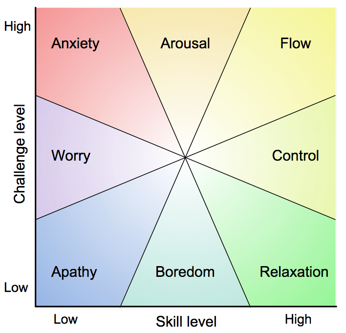 The flow graph shows that only when there is high challenge matched with high skill do we experience flow