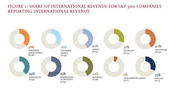Global Board Index Report - International Revenue