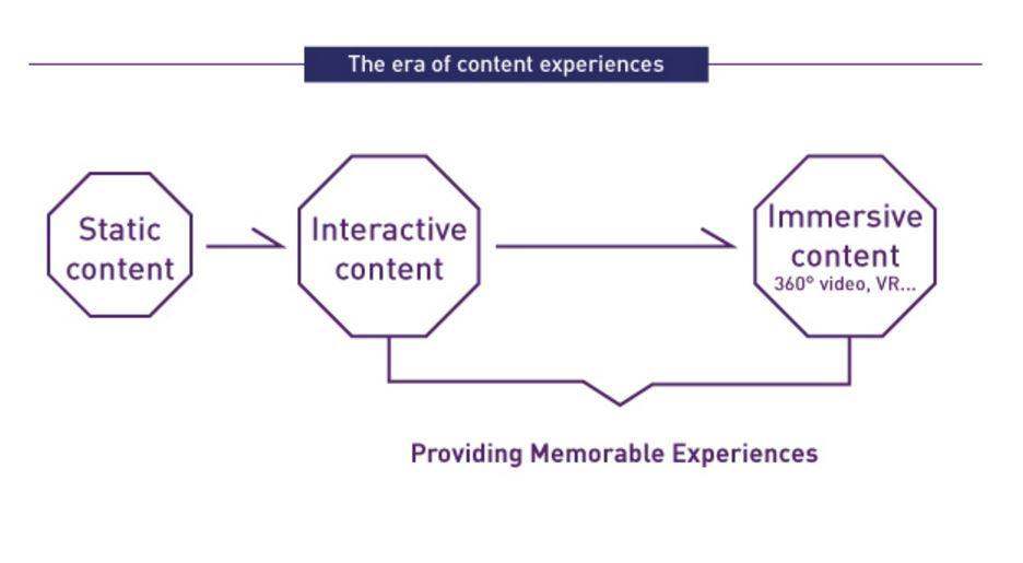 Inmersive Content, Global Marketing