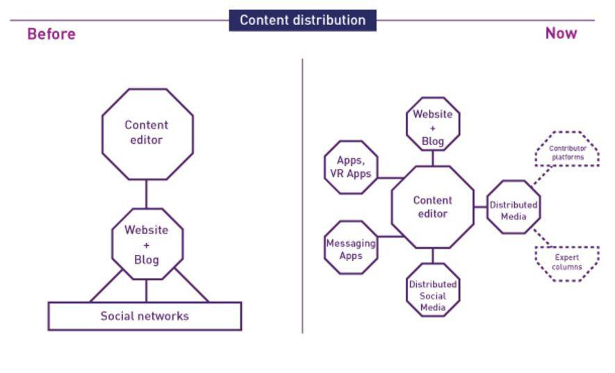 Content Distribution, Global Marketing