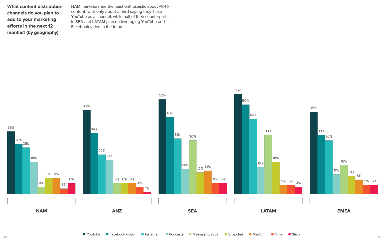 Video marketing in Latin America, per HubSpot