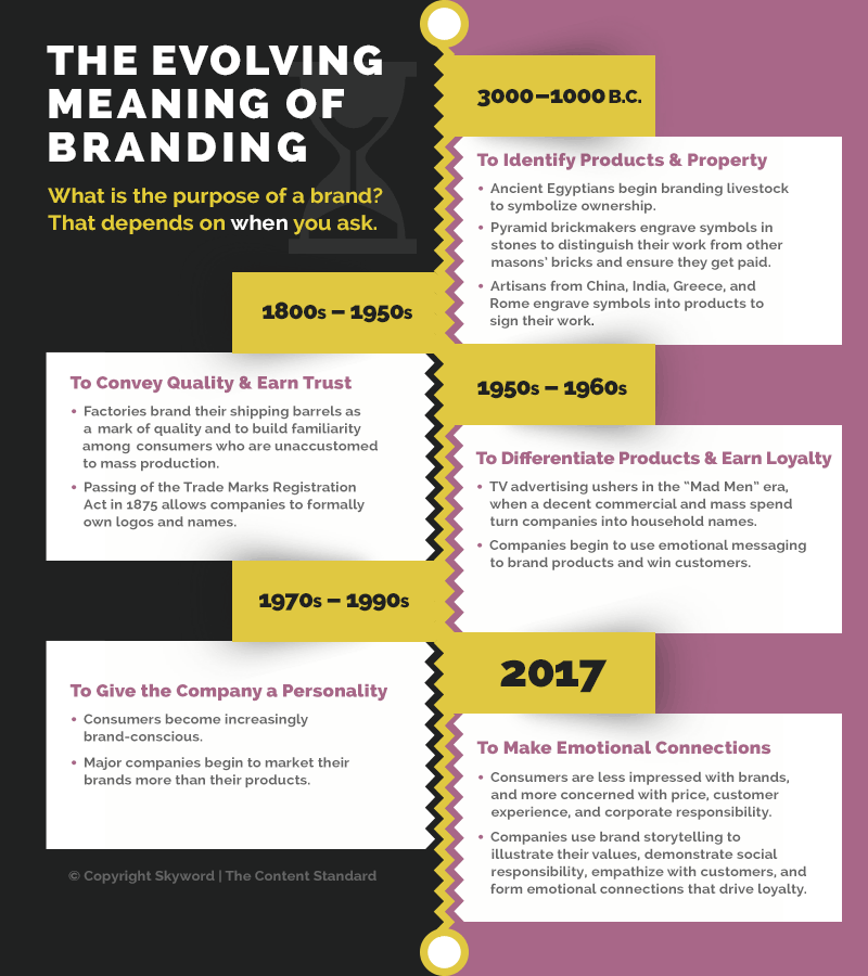 What Is Branding? A Brief History
