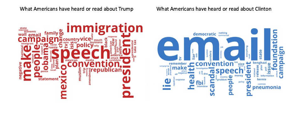 2016 presidential candidates word association