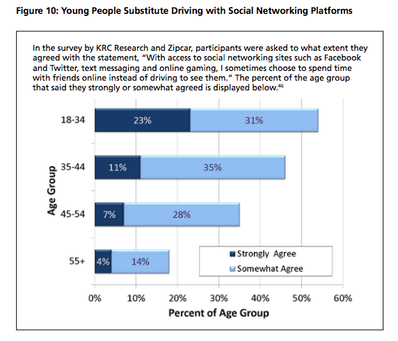 fewer young drivers because of social media graph
