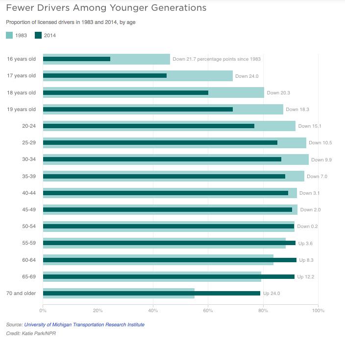 fewer drivers amoung millennials graph