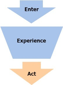 Content marketing funnel with focus on the act step