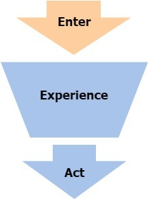 Content marketing funnel with focus on the entrance step