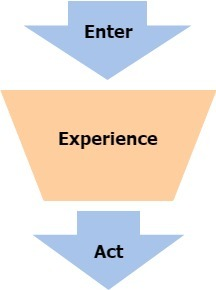 Content marketing funnel with focus on the experience step