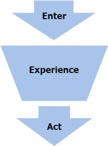 Image of the content step in a marketing funnel