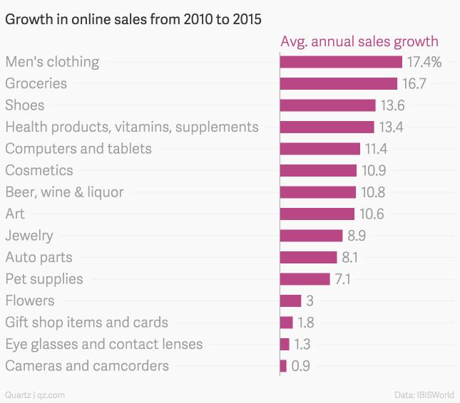 Graph of Men's Online Shopping Habits