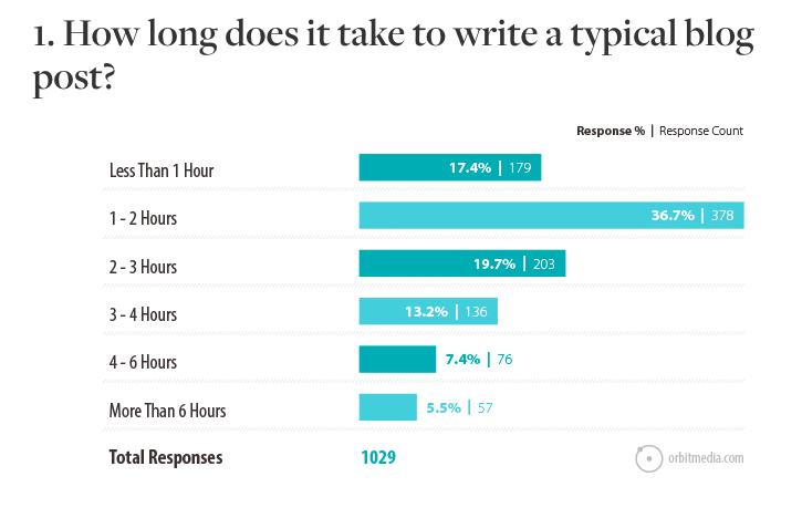 Media Orbit blogger survey