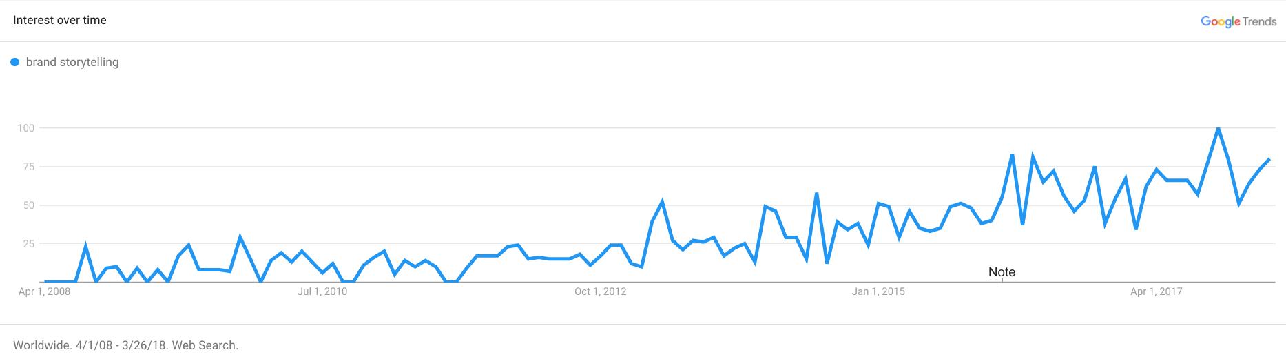 brand storytelling on Google Trends