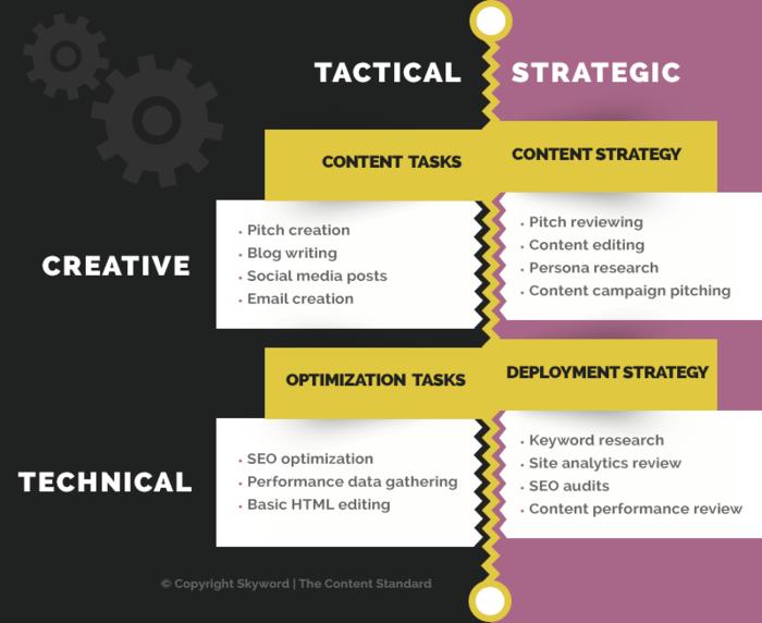 Content marketing intern matrix