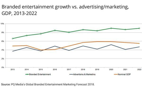 Branded entertainment is growing at twice the rate of the advertising market