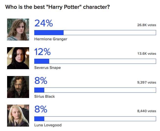 buzzfeed poll harry potter