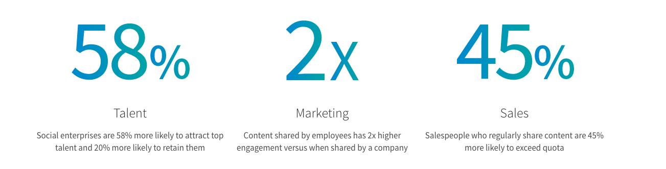 linkedin employee advocacy