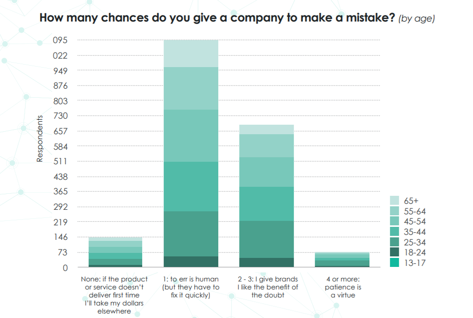 Figure from Blis study showing how many mistakes consumers will tolerate from brands