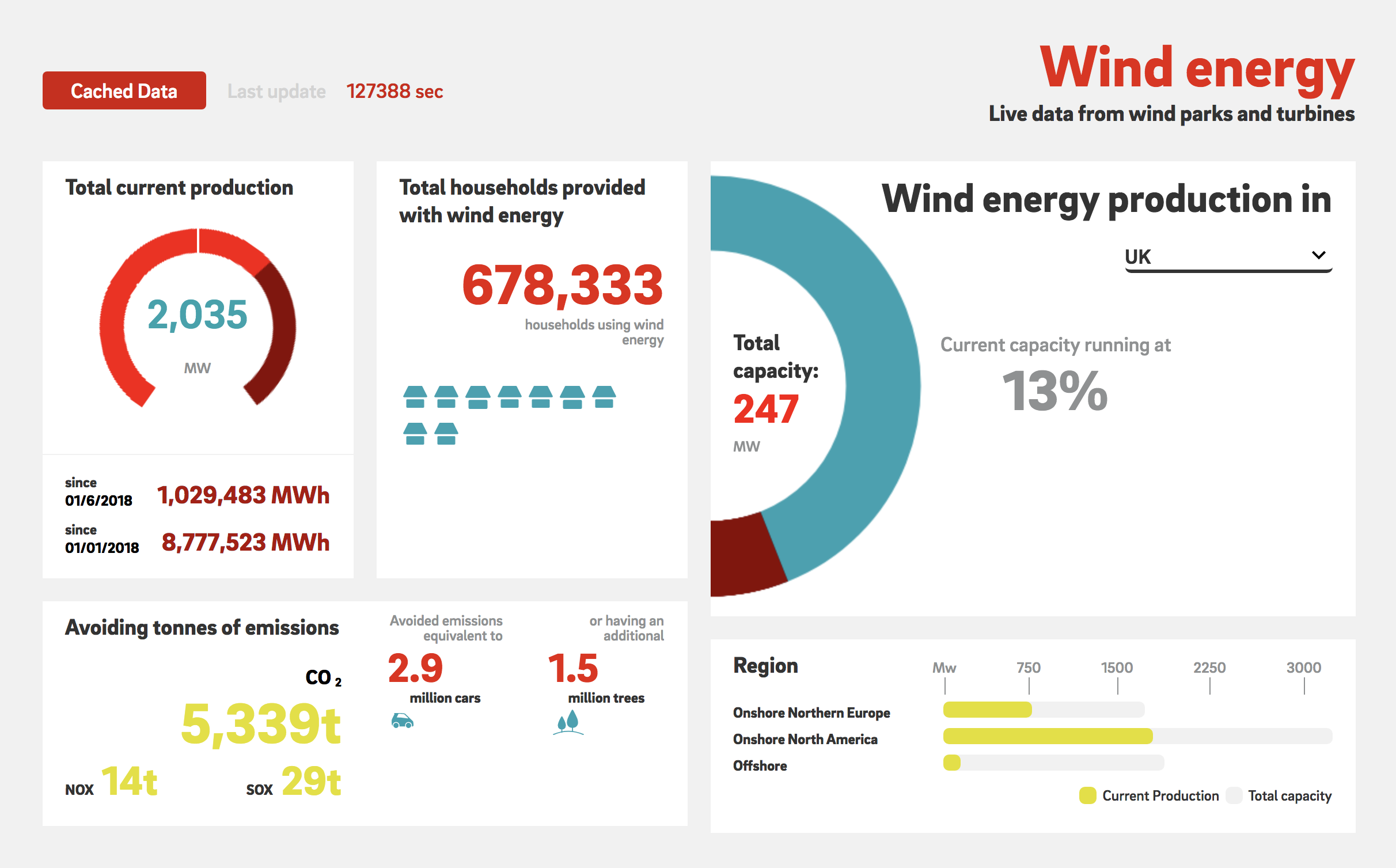 Image taken from E.ON's sustainability dashboard