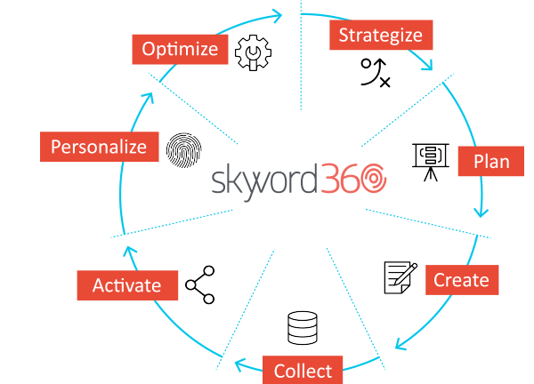 skyword360 schedule a demo