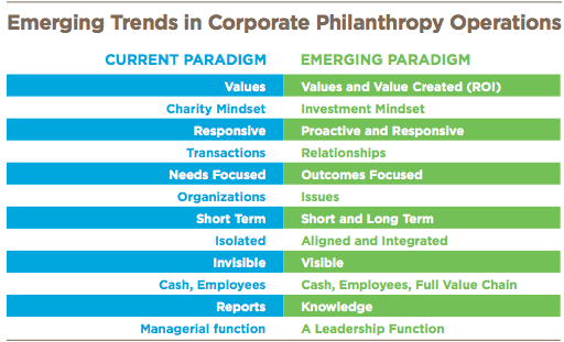 trends in philanthropy operations