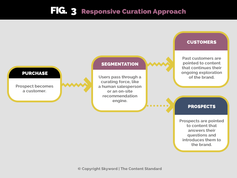 responsive curation