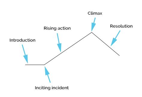 Freitag's pyramid