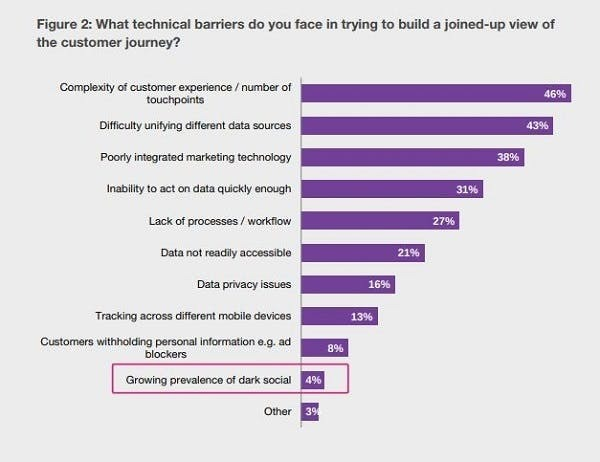 Technical barriers facing marketers