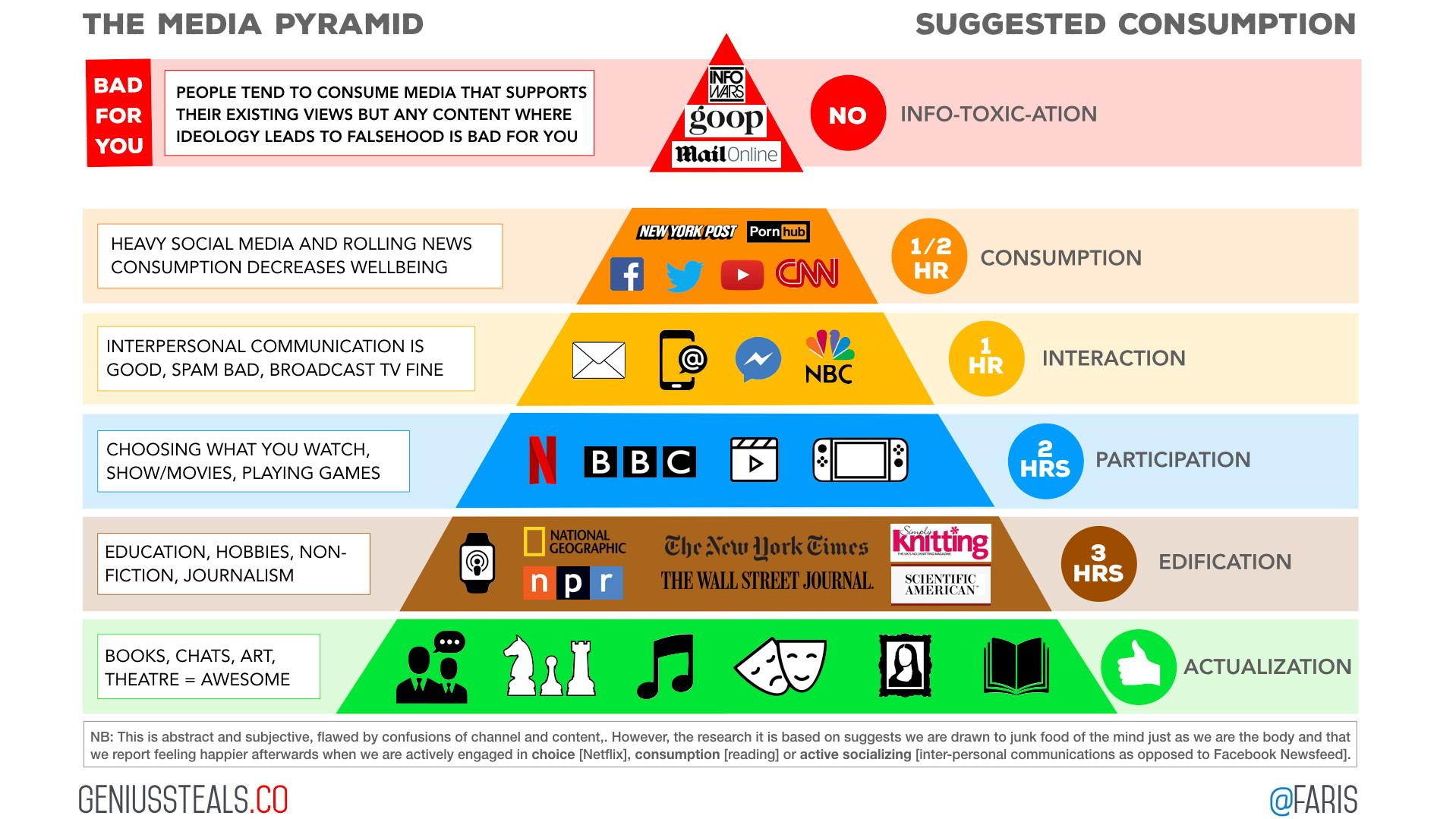 A media pyramid, like the USDA Food Pyramid, that categorizes media according to their health benefits.