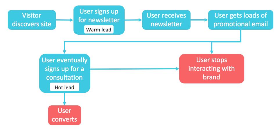 Diagram of two-step lead nurture