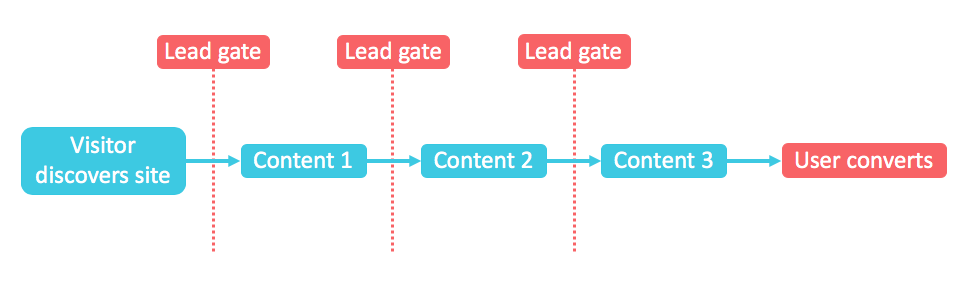 Diagram of gated content model