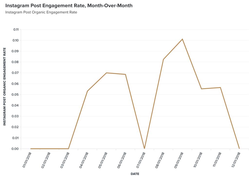 instagram engagement graph