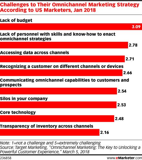 eMarketer Omnichannel Marketing Challenges chart