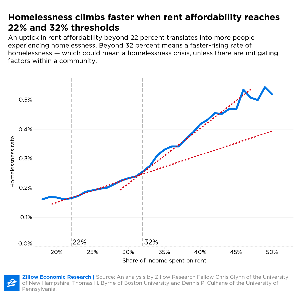 zillow housing affordability graph