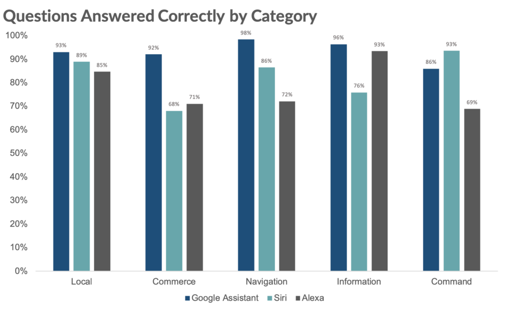 AI Answered Questions Bar Chart