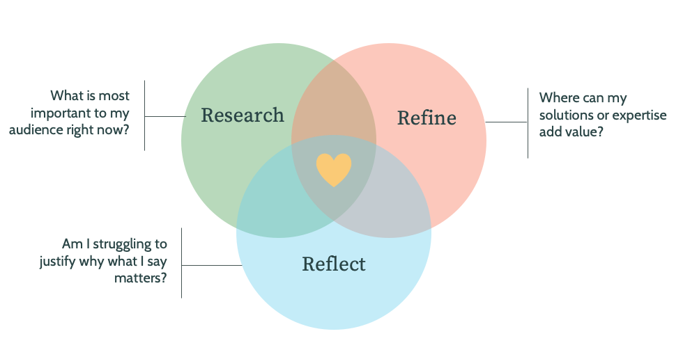 venn diagram showing the steps of research, refine, and reflect