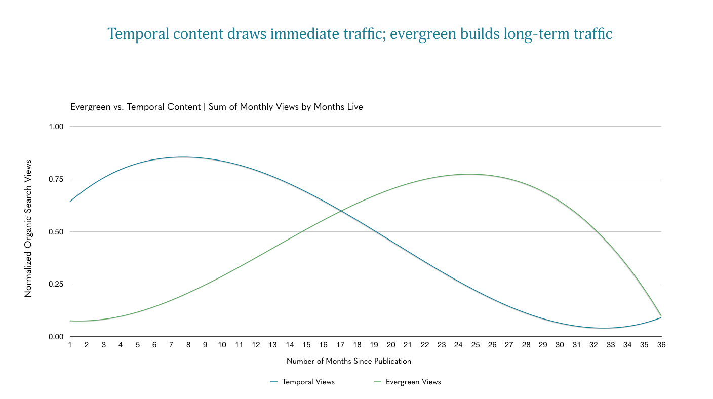 Chart showing life span of evergreen vs. temportal content