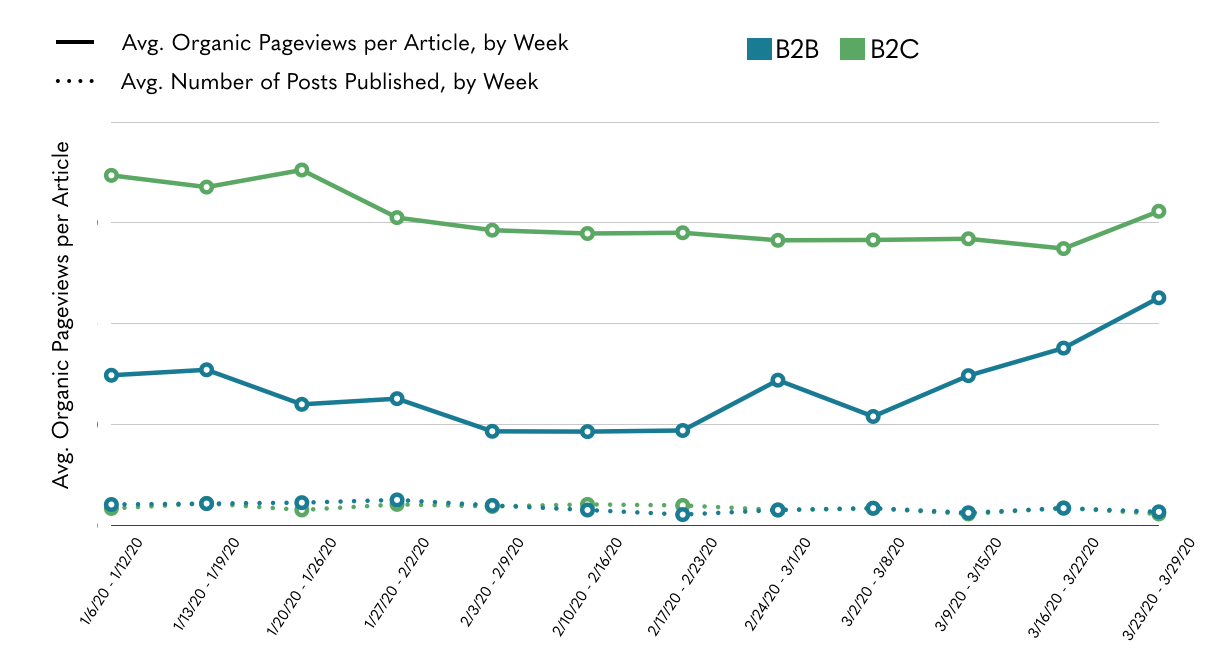 chart of average weekly change in pageviews per article