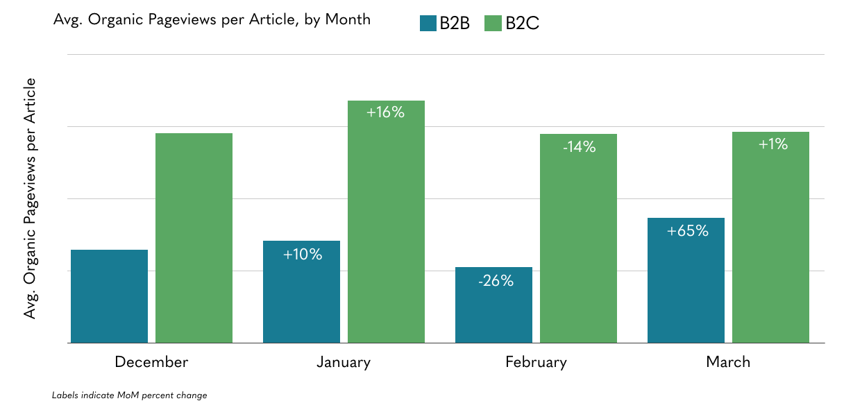 chart of monthly pageviews per article