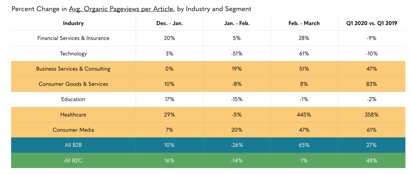 average views per article benchmarks