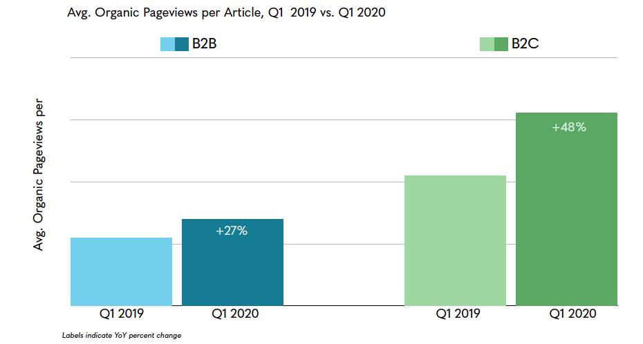 Marketing benchmarks reflect the average organic pageviews during the coronavirus pandemic