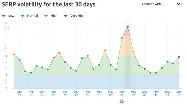 serp volatility last 30 days