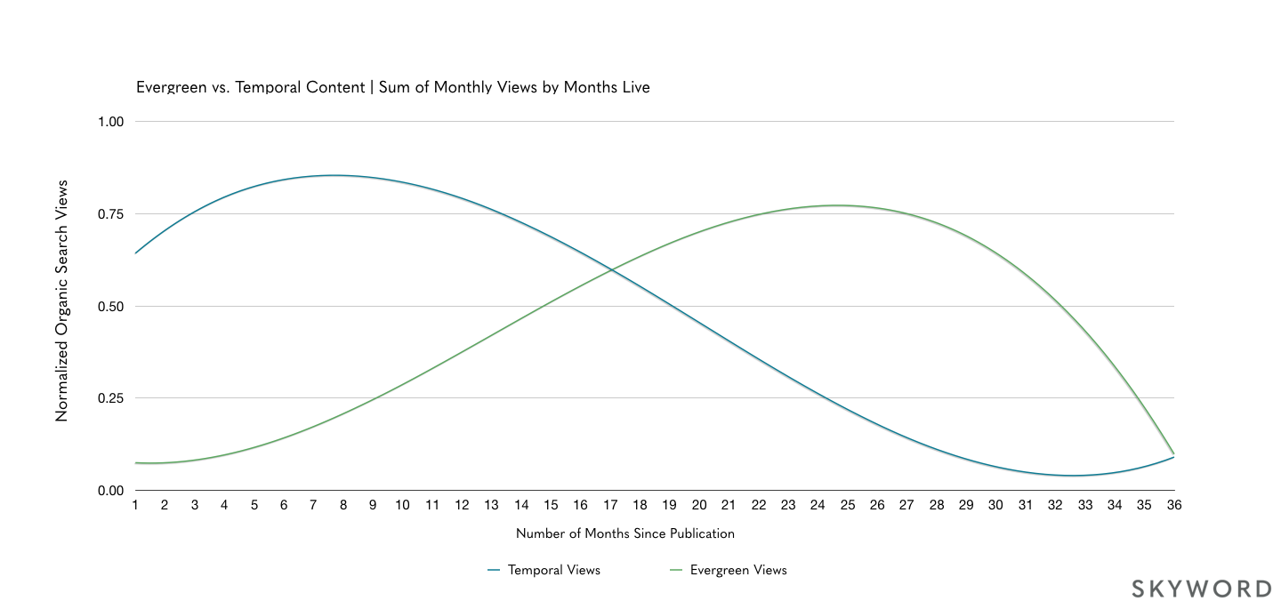 chart showing quick rise in temporal views vs. steady climb of evergreen views