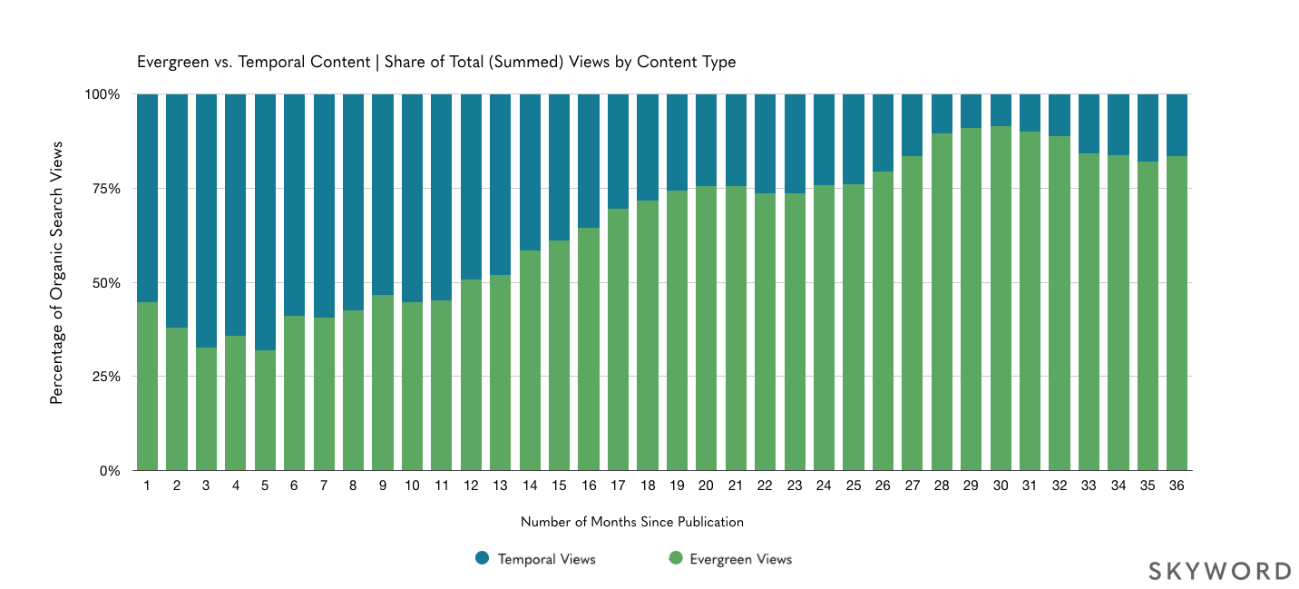 chart of evergreen versus temporal content share of views