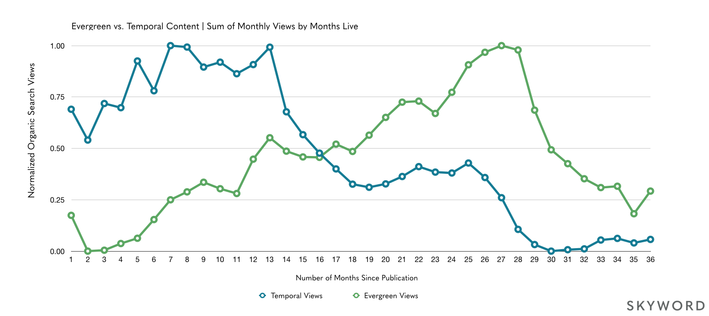 Chart of evergreen and temporal content search views over 36 months