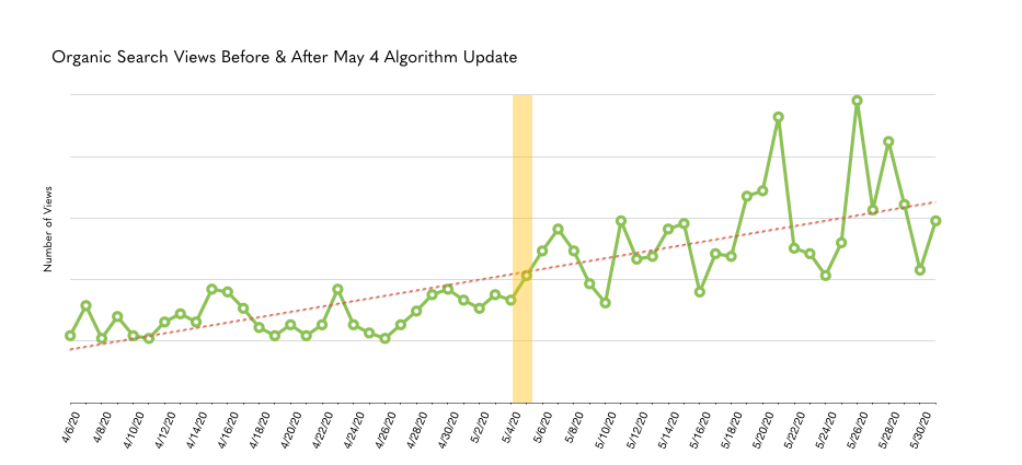 organic search views before and after Google's May update