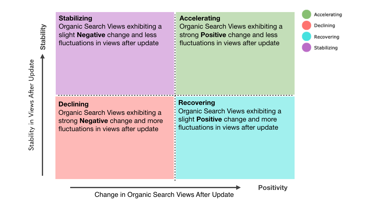 Impact of Google's May algorithm update on blog search traffic